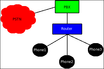 PSTN Connect Diagram