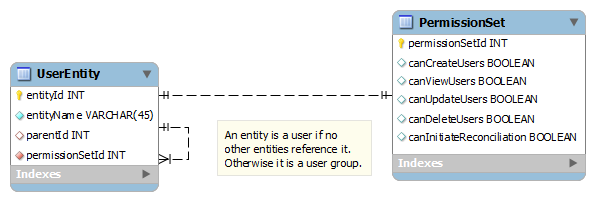 entity permission system ERD